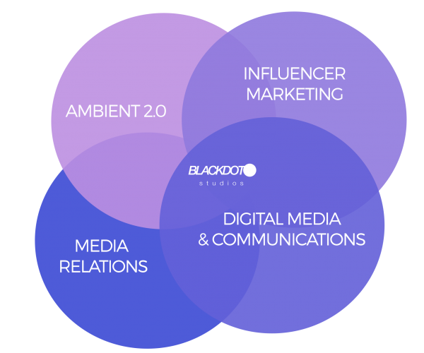 Blackdot studios media relations public relations ambient media 2.0 digital communications media strategy diagram social media 2019 warszawa berlin mateusz bojanowski filozofia phylosophy